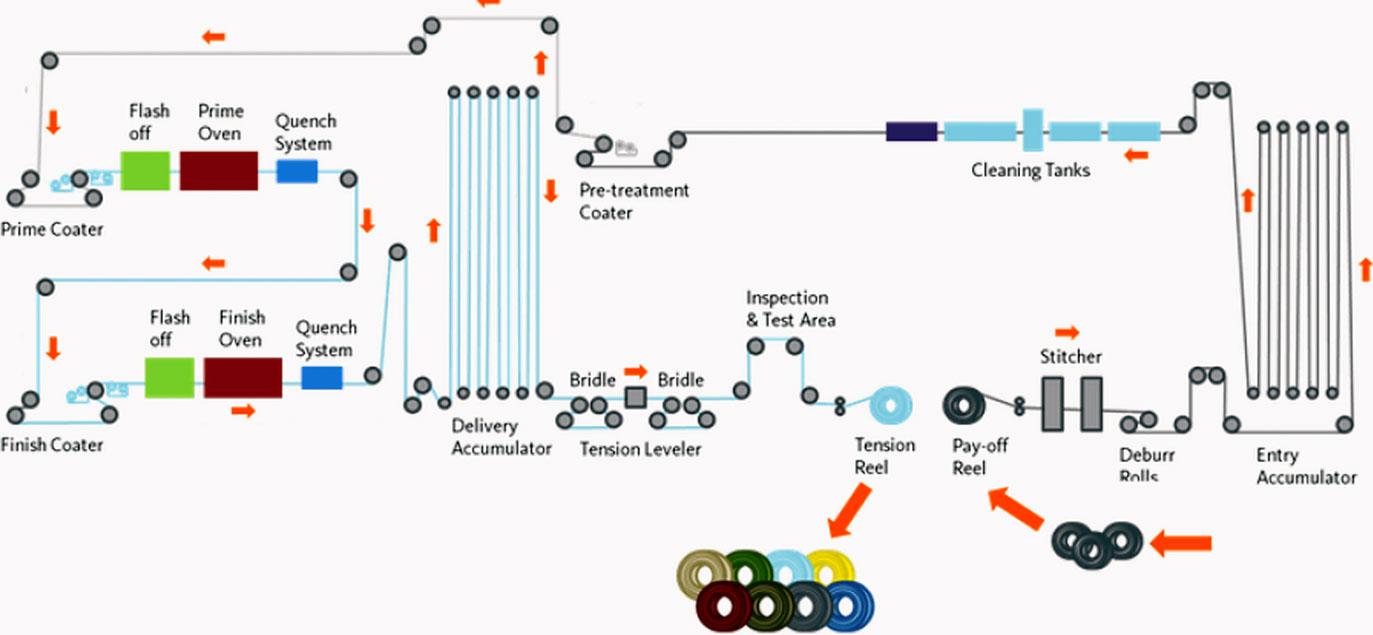 paintline-process-schematic