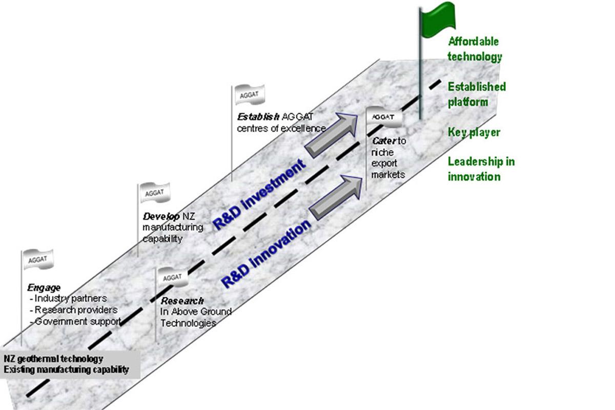 aggat-roadmap-process