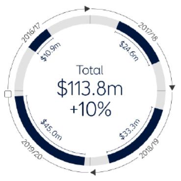 budget-2016-graph