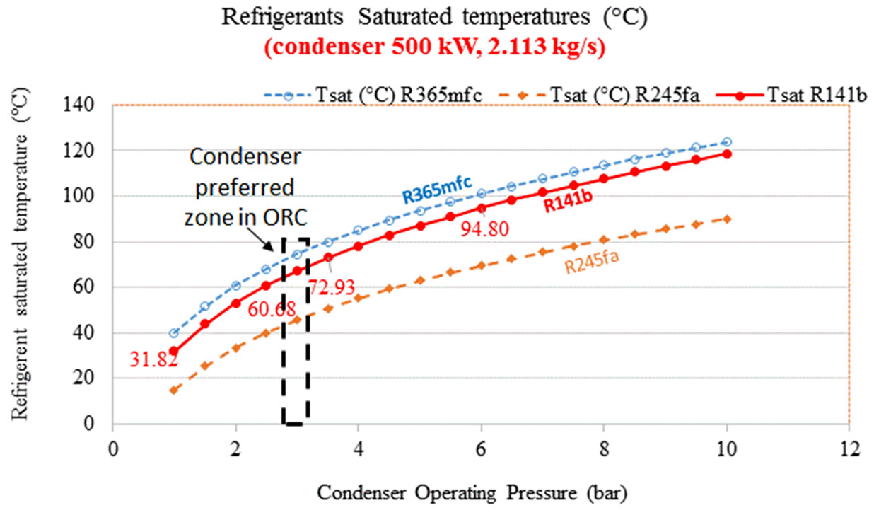 refrigerant-saturated-temperatures