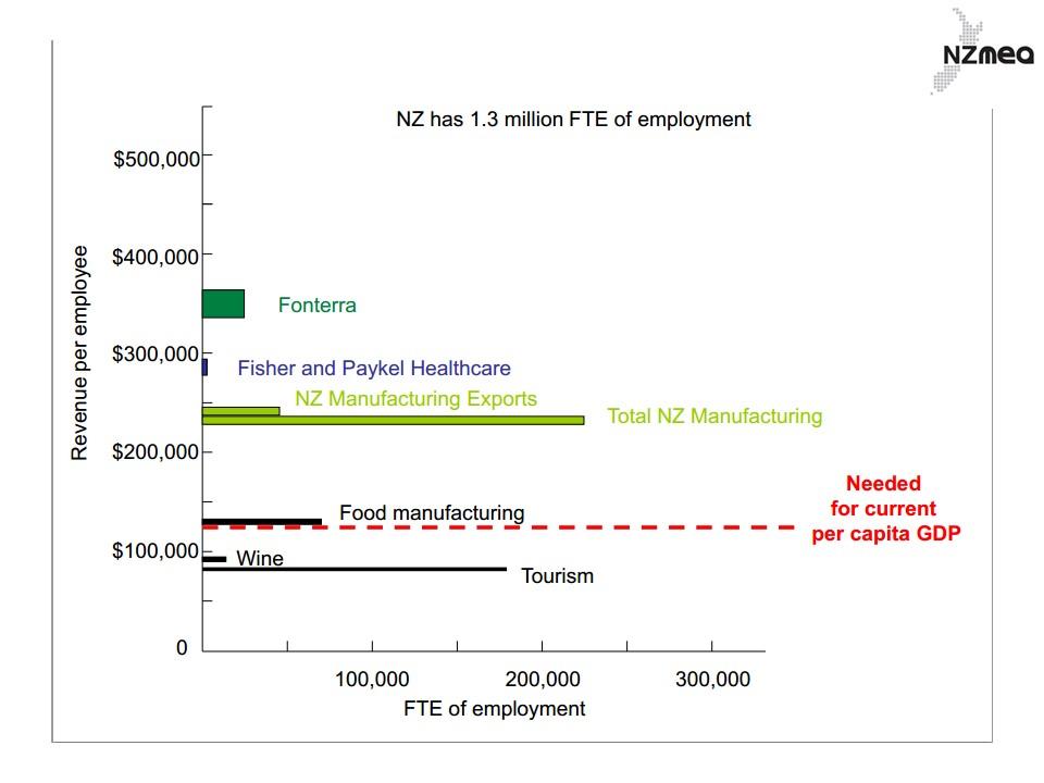 FTE-employment-nzmea