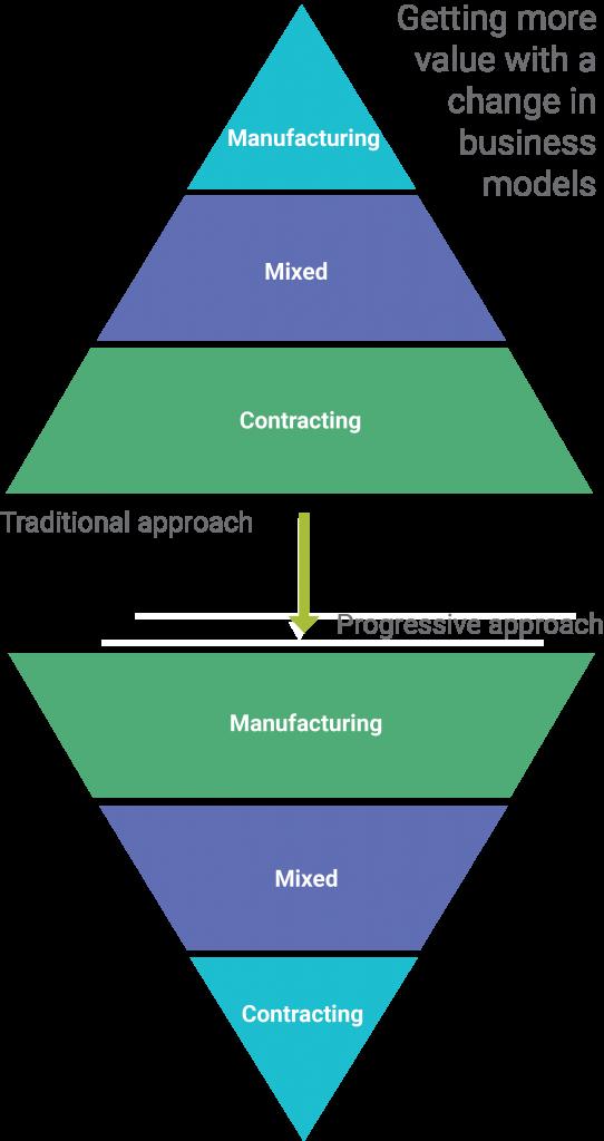 roadmap-changing-business-models
