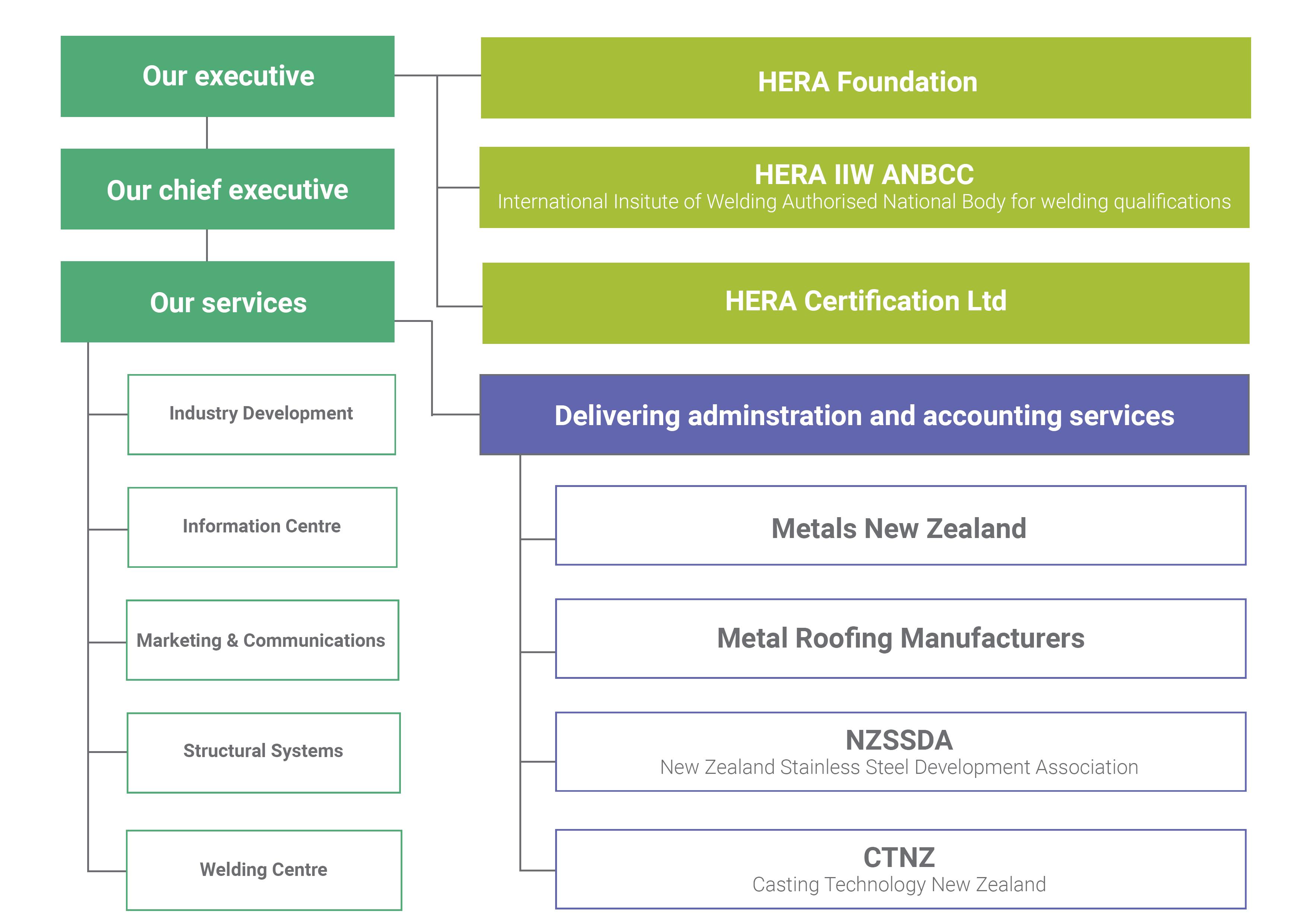 hera-structure
