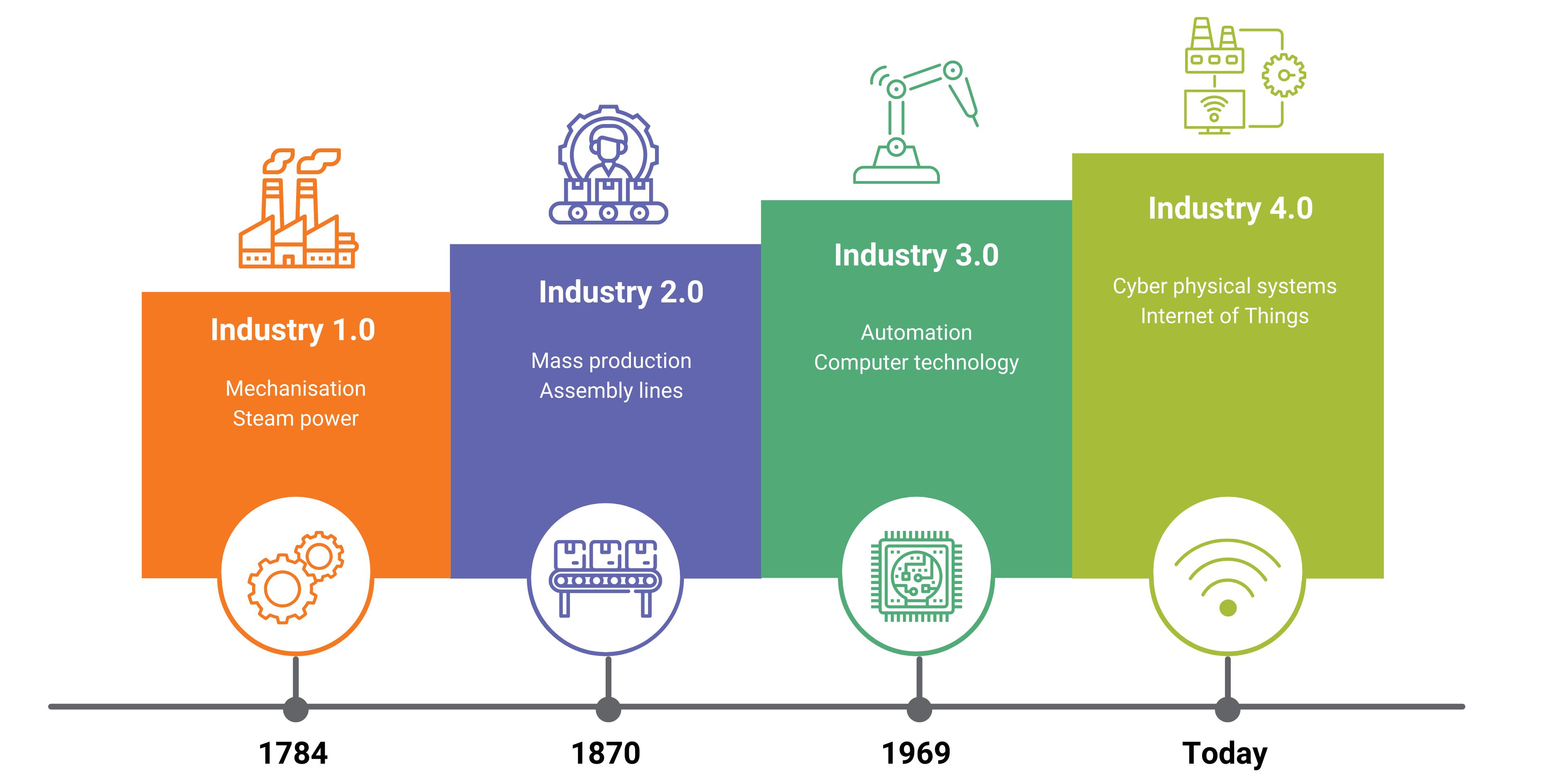 industry40