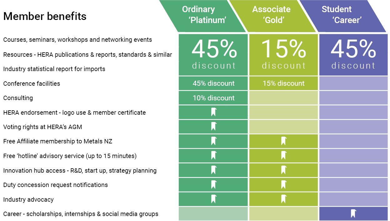 hera-member-benefits