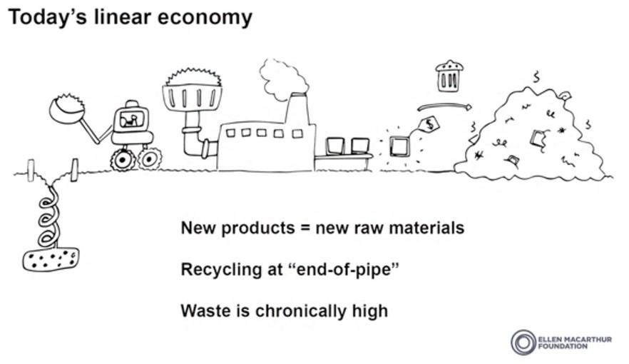 linear-economy