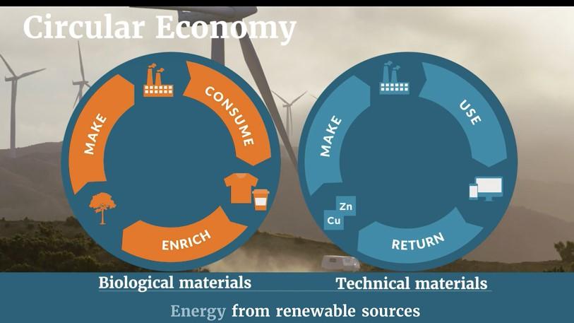 spheres-circular-economy